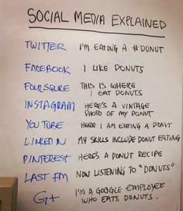 social media explained flickr creative commons license